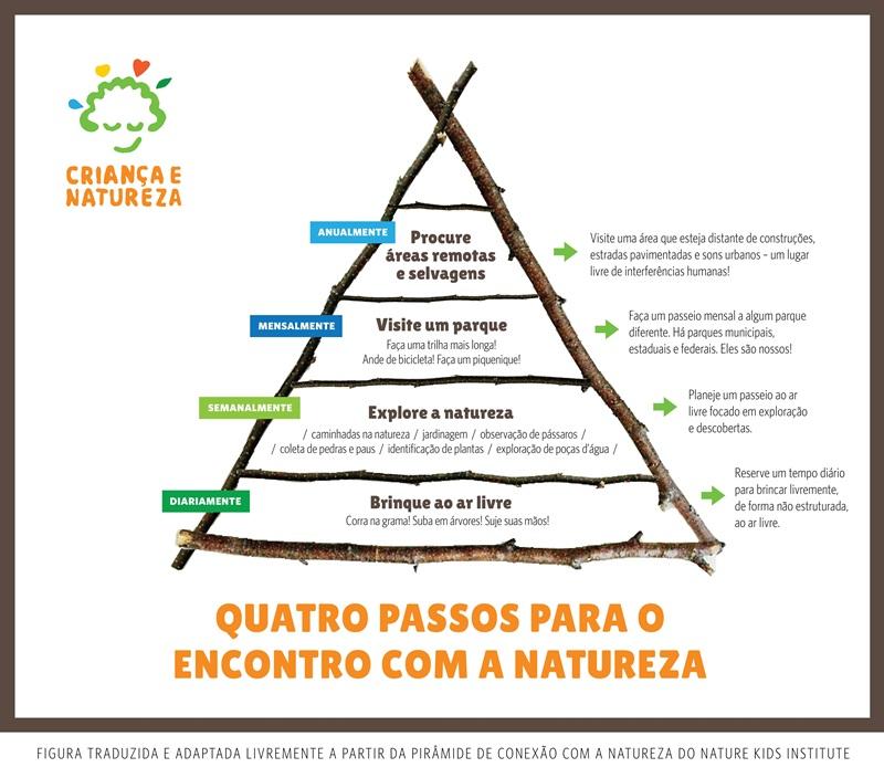 Piramide_CriancaeNatureza