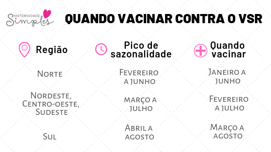 Quando vacinar contra o VSR bebê prematuro